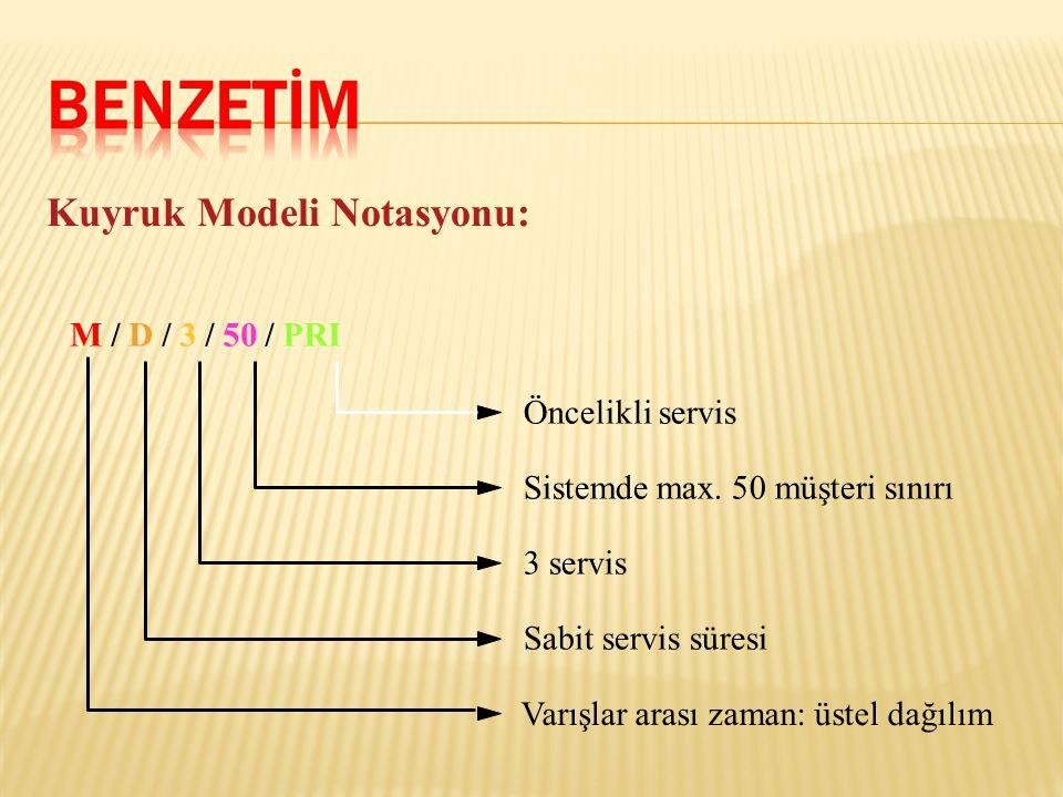 Kuyruk Modeli Notasyonu: M / D / 3 / 50 / PRI Öncelikli servis Varışlar arası zaman: üstel dağılım Sistemde max. 50 müşteri sınırı 3 servis Sabit serv