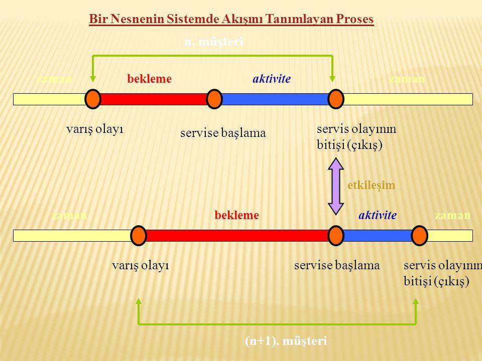  Bir benzetim veya sistem modeli, farklı tipteki proseslere sahip olabilir.
