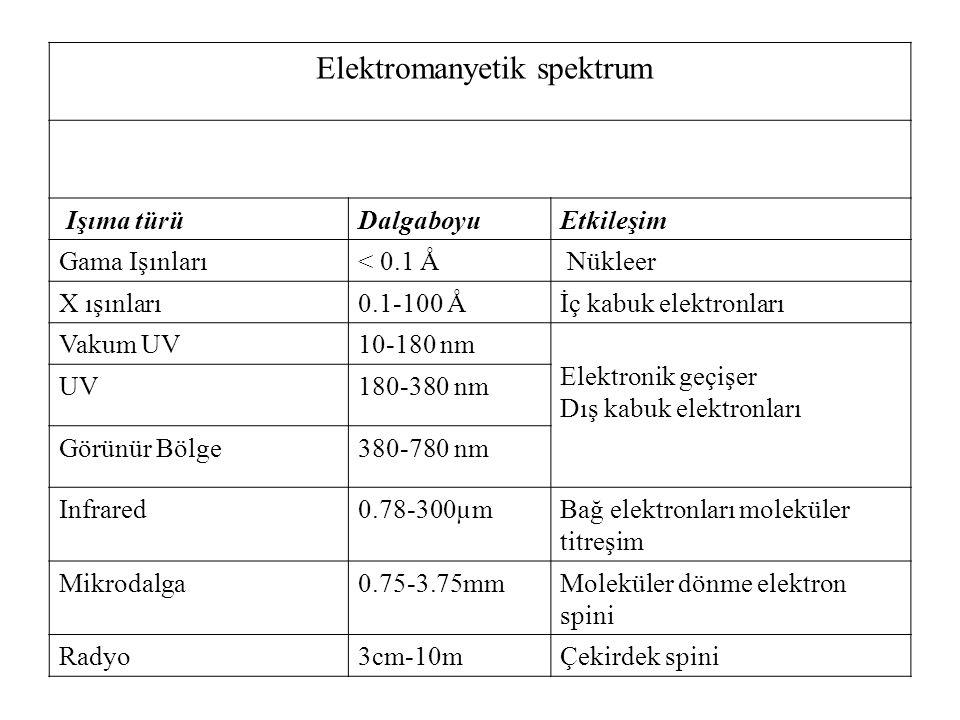 Elektromanyetik spektrum Işıma türüDalgaboyuEtkileşim Gama Işınları< 0.1 Å Nükleer X ışınları0.1-100 Åİç kabuk elektronları Vakum UV10-180 nm Elektronik geçişer Dış kabuk elektronları UV180-380 nm Görünür Bölge380-780 nm Infrared0.78-300µmBağ elektronları moleküler titreşim Mikrodalga0.75-3.75mmMoleküler dönme elektron spini Radyo3cm-10mÇekirdek spini