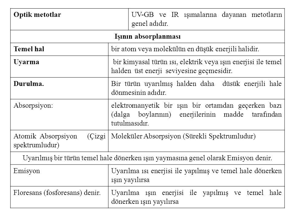 Optik metotlarUV-GB ve IR ışımalarına dayanan metotların genel adıdır.