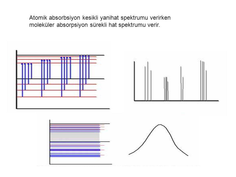 Atomik absorbsiyon kesikli yanihat spektrumu verirken moleküler absorpsiyon sürekli hat spektrumu verir.