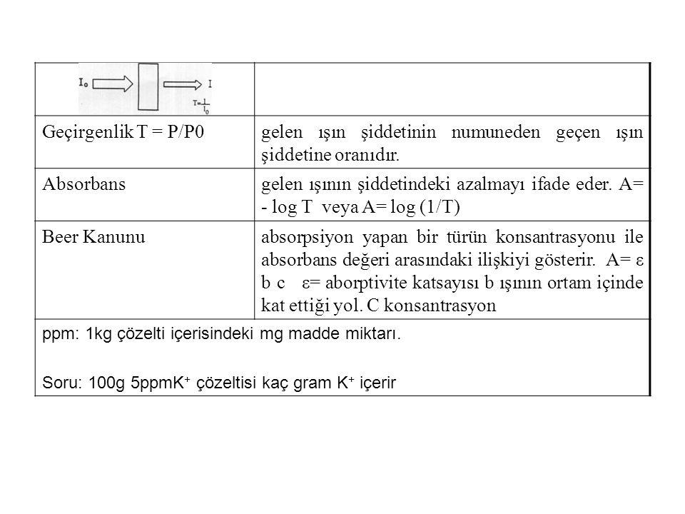 Geçirgenlik T = P/P0gelen ışın şiddetinin numuneden geçen ışın şiddetine oranıdır.