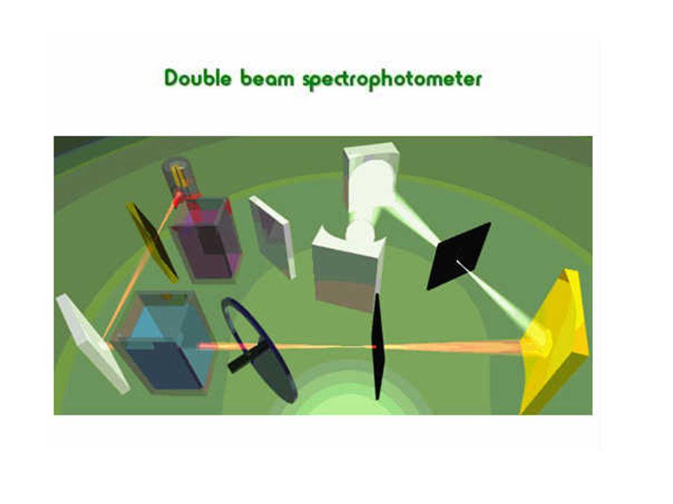 Numune Kapları, çalışılan dalgaboyundaki ışını tamamen geçirmeli absorpsiyon yapmamalı UV bölge için quartz Görünür bölge için cam veya plastik IR bölge için NaCl, KCl kristaller