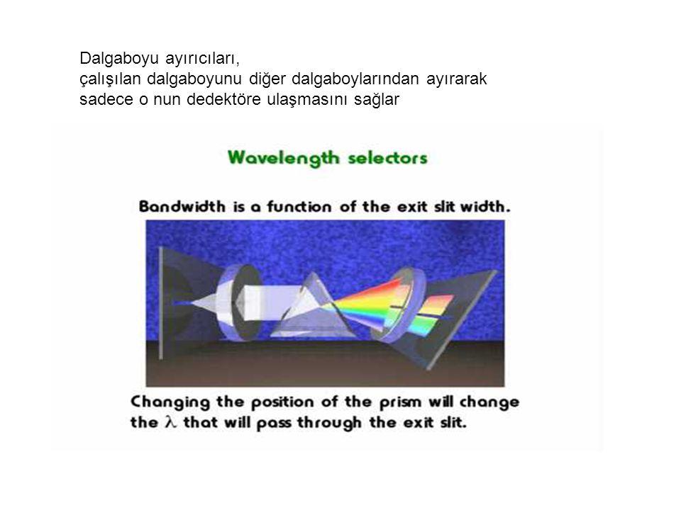 Dalgaboyu ayırıcıları, çalışılan dalgaboyunu diğer dalgaboylarından ayırarak sadece o nun dedektöre ulaşmasını sağlar
