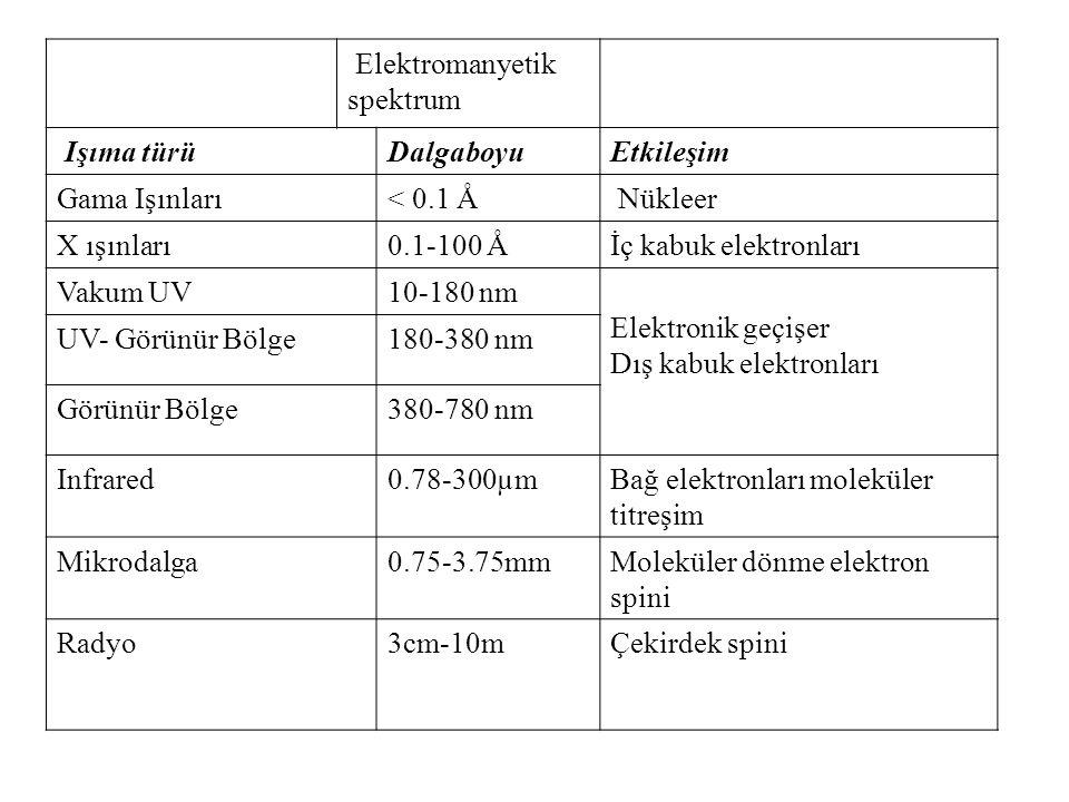 Elektromanyetik spektrum Işıma türüDalgaboyuEtkileşim Gama Işınları< 0.1 Å Nükleer X ışınları0.1-100 Åİç kabuk elektronları Vakum UV10-180 nm Elektronik geçişer Dış kabuk elektronları UV- Görünür Bölge180-380 nm Görünür Bölge380-780 nm Infrared0.78-300µmBağ elektronları moleküler titreşim Mikrodalga0.75-3.75mmMoleküler dönme elektron spini Radyo3cm-10mÇekirdek spini