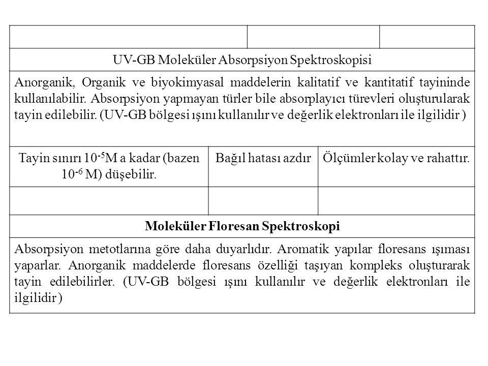 UV-GB Moleküler Absorpsiyon Spektroskopisi Anorganik, Organik ve biyokimyasal maddelerin kalitatif ve kantitatif tayininde kullanılabilir.