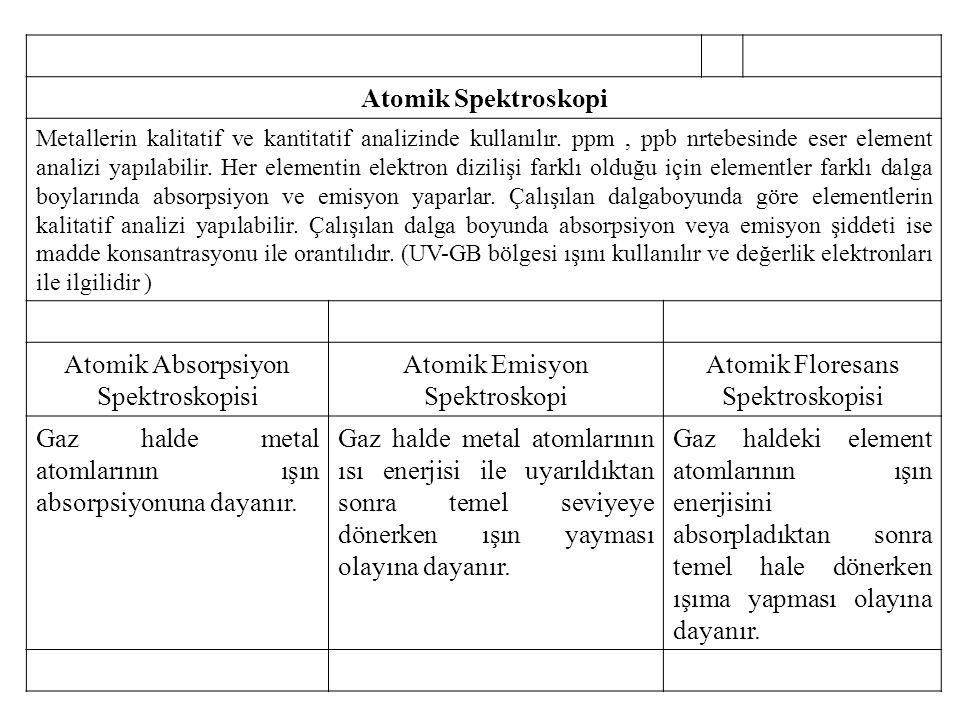 Atomik Spektroskopi Metallerin kalitatif ve kantitatif analizinde kullanılır.
