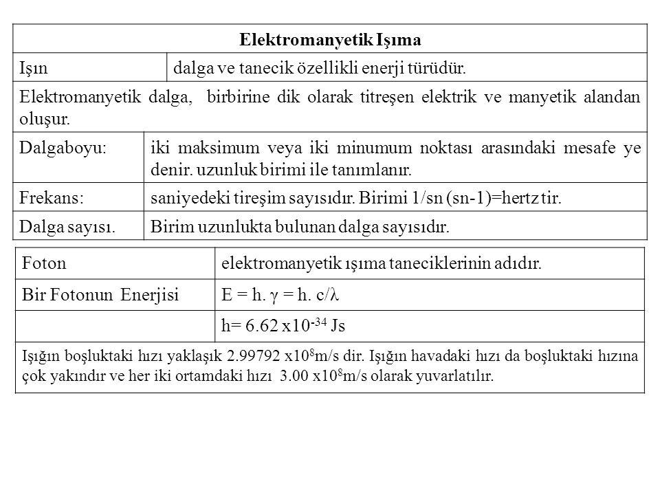 Elektromanyetik Işıma Işındalga ve tanecik özellikli enerji türüdür.