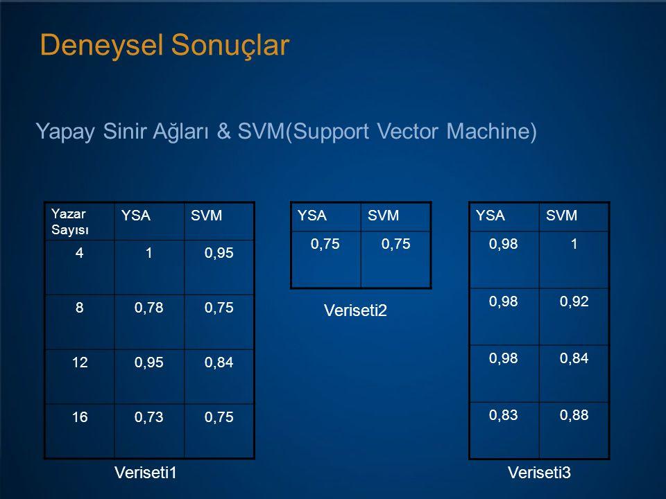 Deneysel Sonuçlar Yapay Sinir Ağları & SVM(Support Vector Machine) Veriseti1 Yazar Sayısı YSASVM 410,95 80,780,75 120,950,84 160,730,75 YSASVM 0,75 YS