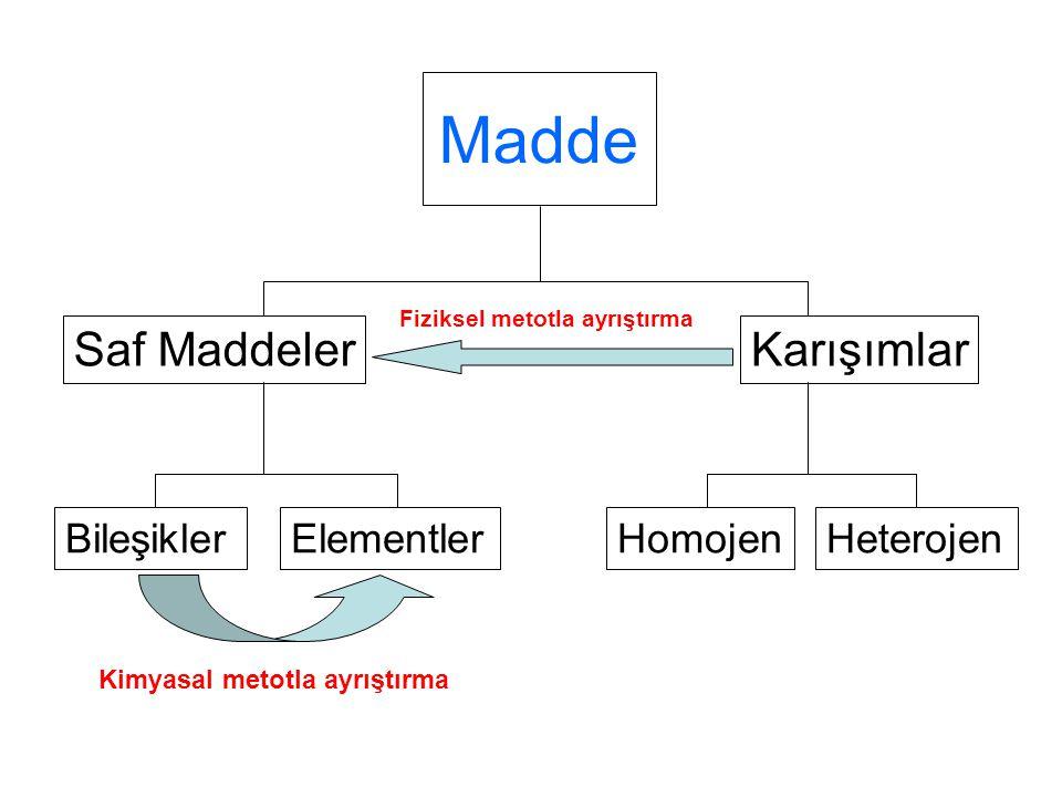 Madde Saf MaddelerKarışımlar BileşiklerElementlerHomojenHeterojen Fiziksel metotla ayrıştırma Kimyasal metotla ayrıştırma