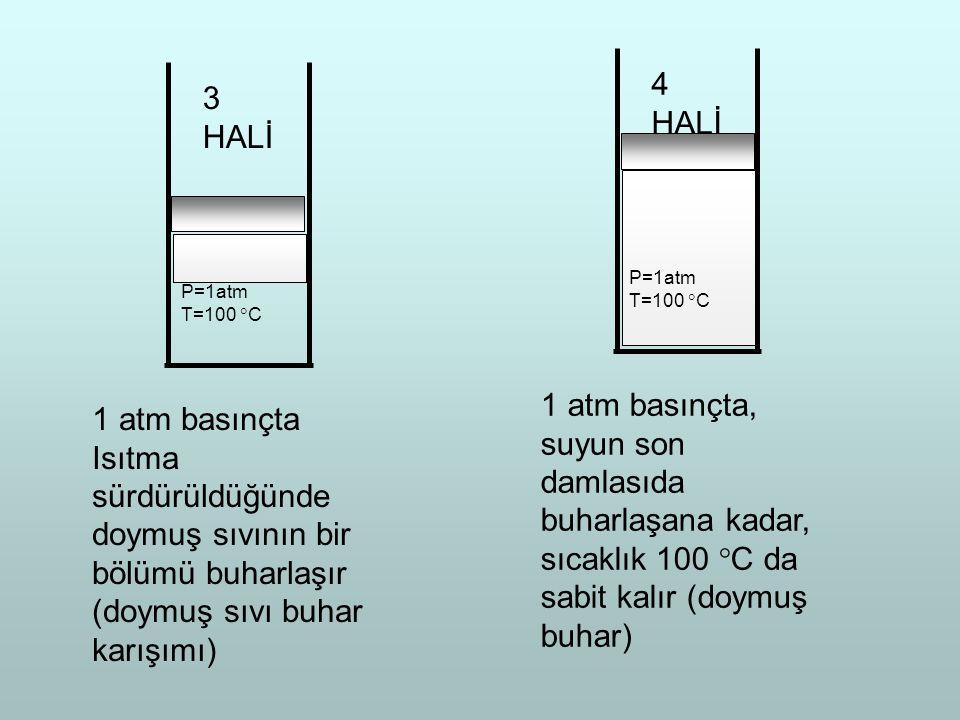 P=1atm T=100  C 3 HALİ 1 atm basınçta Isıtma sürdürüldüğünde doymuş sıvının bir bölümü buharlaşır (doymuş sıvı buhar karışımı) P=1atm T=100  C 4 HAL