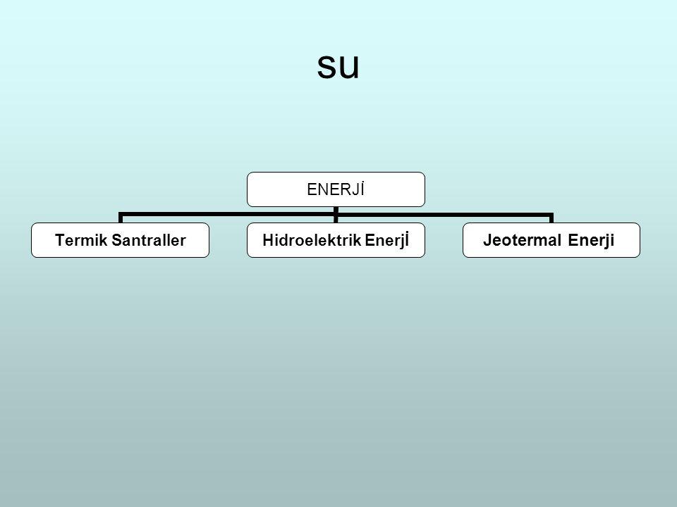 su ENERJİ Termik Santraller Hidroelektrik Enerjİ Jeotermal Enerji