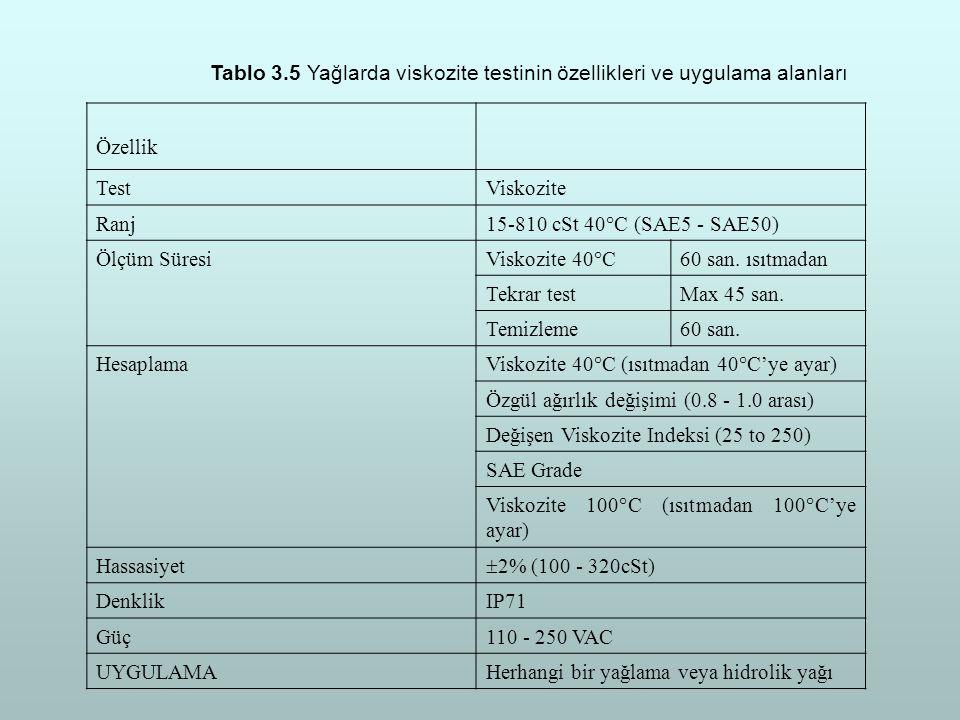 Tablo 3.5 Yağlarda viskozite testinin özellikleri ve uygulama alanları Özellik TestViskozite Ranj15-810 cSt 40°C (SAE5 - SAE50) Ölçüm SüresiViskozite