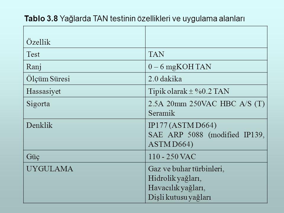 Tablo 3.8 Yağlarda TAN testinin özellikleri ve uygulama alanları Özellik TestTAN Ranj0 – 6 mgKOH TAN Ölçüm Süresi2.0 dakika Hassasiyet Tipik olarak 