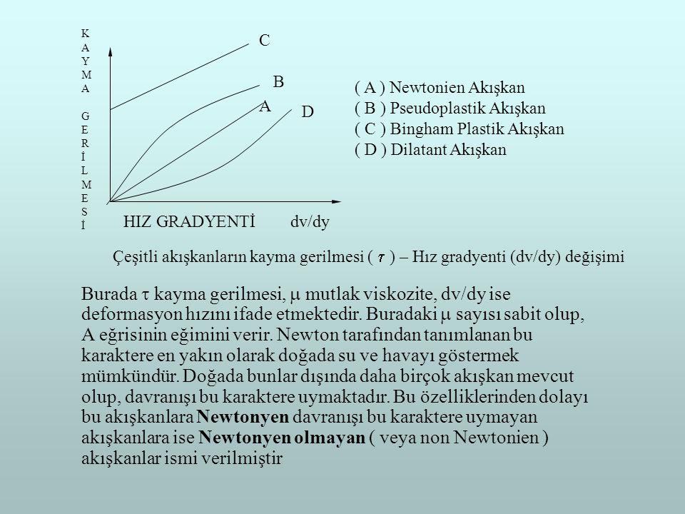 C B A D ( A ) Newtonien Akışkan ( B ) Pseudoplastik Akışkan ( C ) Bingham Plastik Akışkan ( D ) Dilatant Akışkan Çeşitli akışkanların kayma gerilmesi