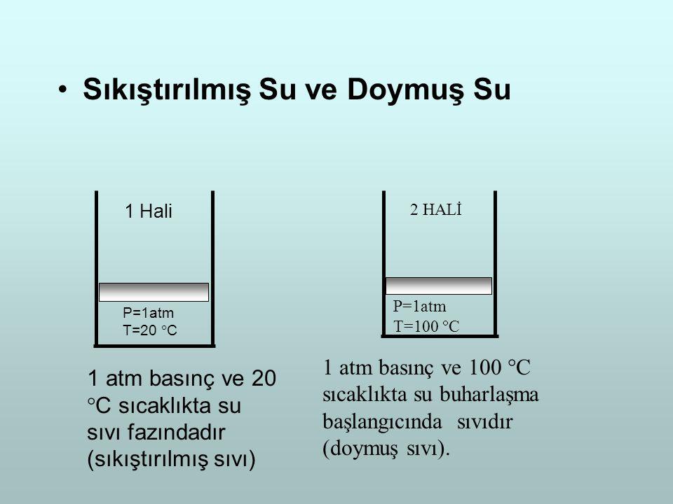 Sıkıştırılmış Su ve Doymuş Su P=1atm T=20  C 1 Hali 1 atm basınç ve 20  C sıcaklıkta su sıvı fazındadır (sıkıştırılmış sıvı) P=1atm T=100  C 2 HALİ