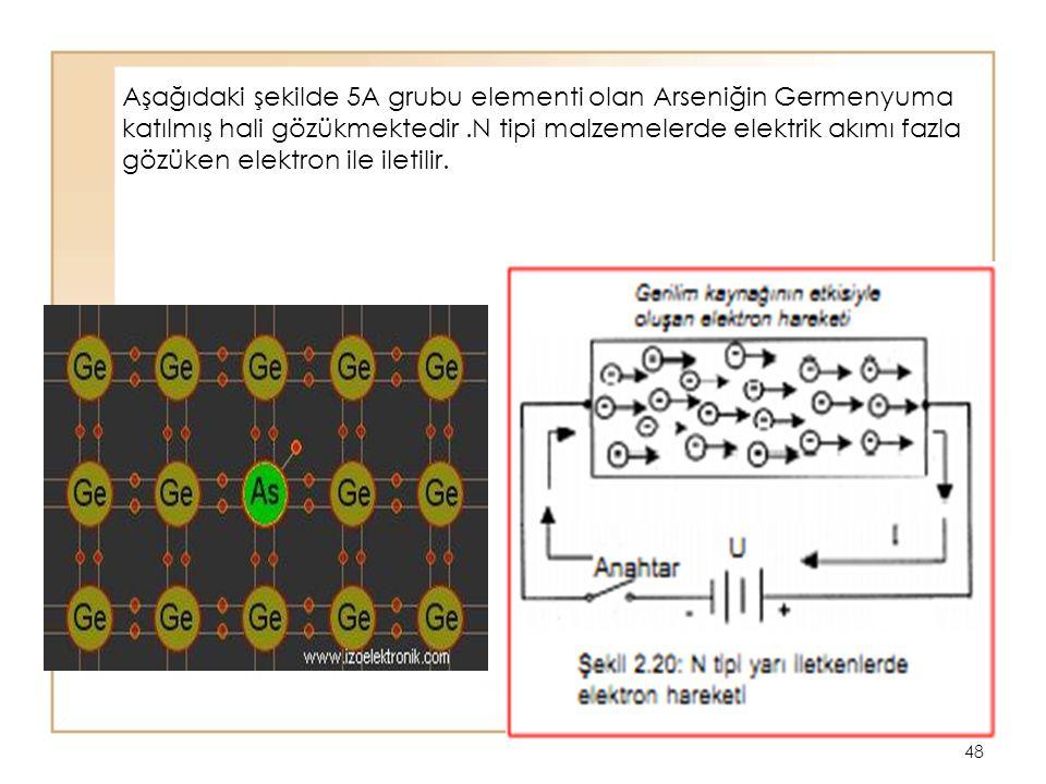 48 Aşağıdaki şekilde 5A grubu elementi olan Arseniğin Germenyuma katılmış hali gözükmektedir.N tipi malzemelerde elektrik akımı fazla gözüken elektron