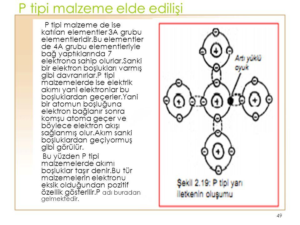 49 P tipi malzeme elde edilişi P tipi malzeme de ise katılan elementler 3A grubu elementleridir.Bu elementler de 4A grubu elementleriyle bağ yaptıklar