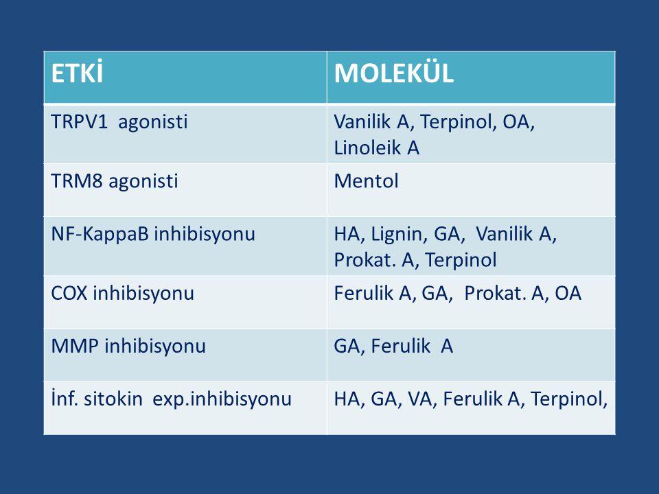 ETKİMOLEKÜL TRPV1 agonistiVanilik A, Terpinol, OA, Linoleik A TRM8 agonistiMentol NF-KappaB inhibisyonuHA, Lignin, GA, Vanilik A, Prokat. A, Terpinol