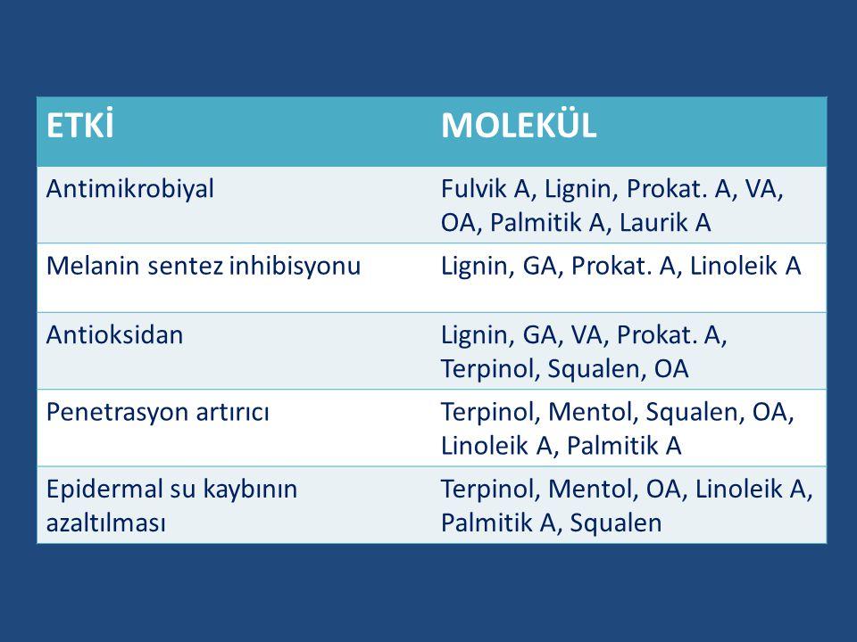 ETKİMOLEKÜL AntimikrobiyalFulvik A, Lignin, Prokat. A, VA, OA, Palmitik A, Laurik A Melanin sentez inhibisyonuLignin, GA, Prokat. A, Linoleik A Antiok