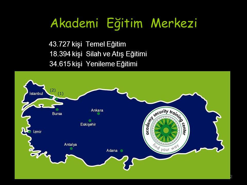 Akademi Eğitim Merkezi 43.727 kişi Temel Eğitim 18.394 kişi Silah ve Atış Eğitimi 34.615 kişi Yenileme Eğitimi 2
