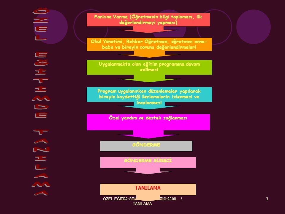 ÖZEL EĞİTİM SEMİNERİ-İSTANBUL2008 / TANILAMA 3 Farkına Varma (Öğretmenin bilgi toplaması, ilk değerlendirmeyi yapması) Okul Yönetimi, Rehber Öğretmen,
