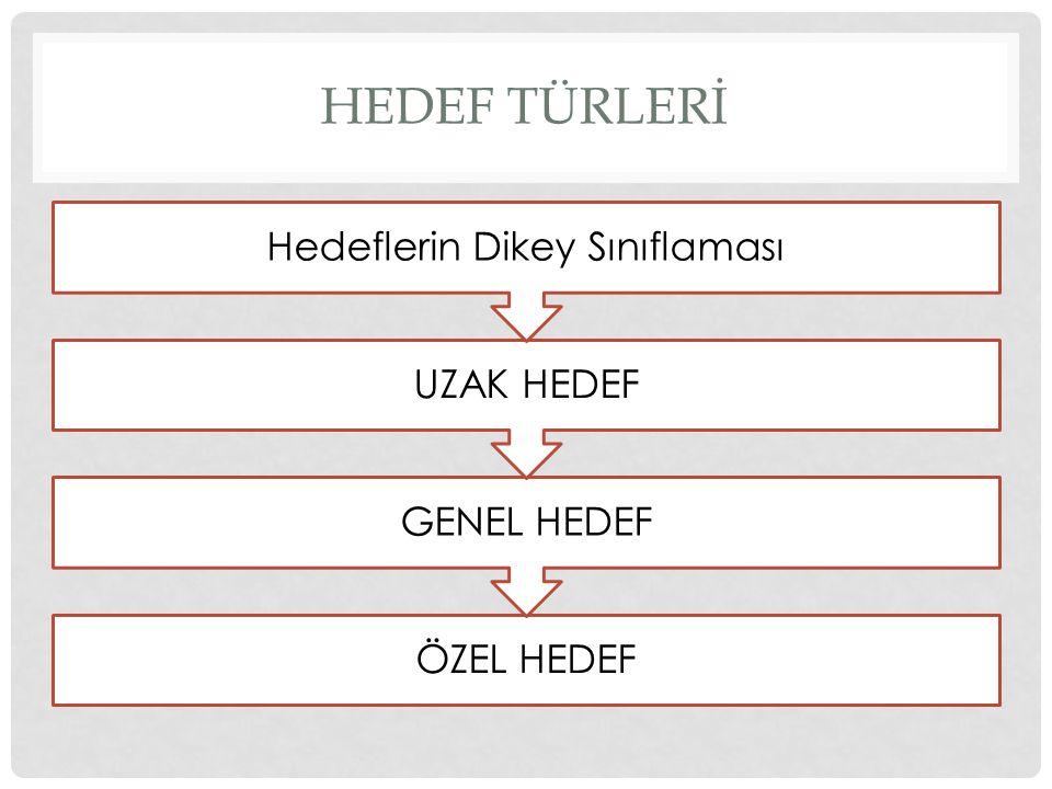 HEDEF TÜRLERİ ÖZEL HEDEF GENEL HEDEF UZAK HEDEF Hedeflerin Dikey Sınıflaması
