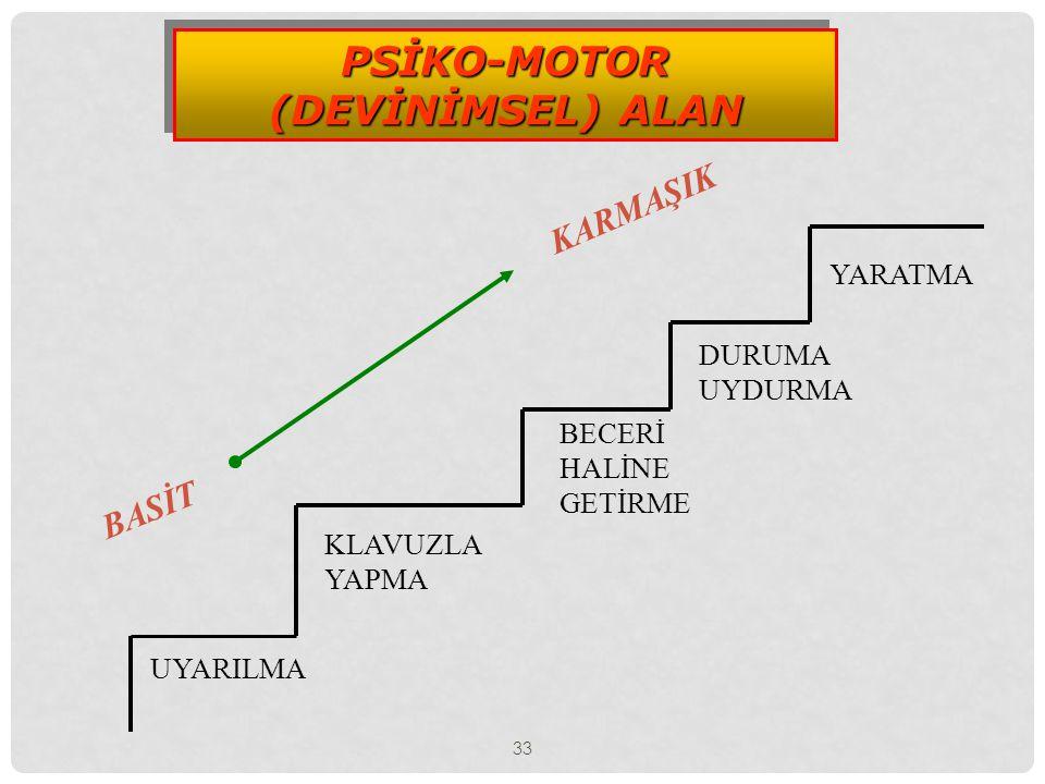 33 PSİKO-MOTOR (DEVİNİMSEL) ALAN PSİKO-MOTOR (DEVİNİMSEL) ALAN UYARILMA KLAVUZLA YAPMA BECERİ HALİNE GETİRME DURUMA UYDURMA YARATMA BASİT KARMAŞIK