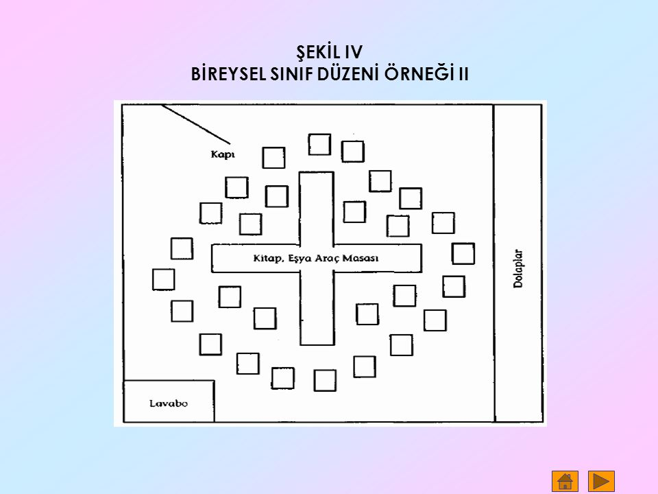 ŞEKİL IV BİREYSEL SINIF DÜZENİ ÖRNEĞİ II