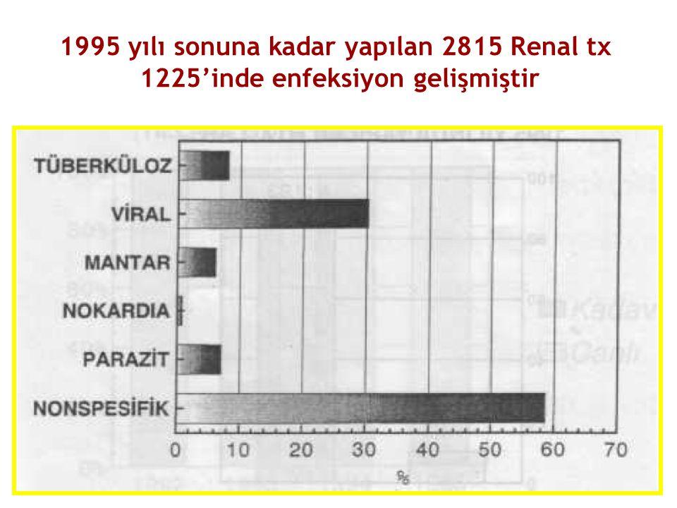 1995 yılı sonuna kadar yapılan 2815 Renal tx 1225'inde enfeksiyon gelişmiştir