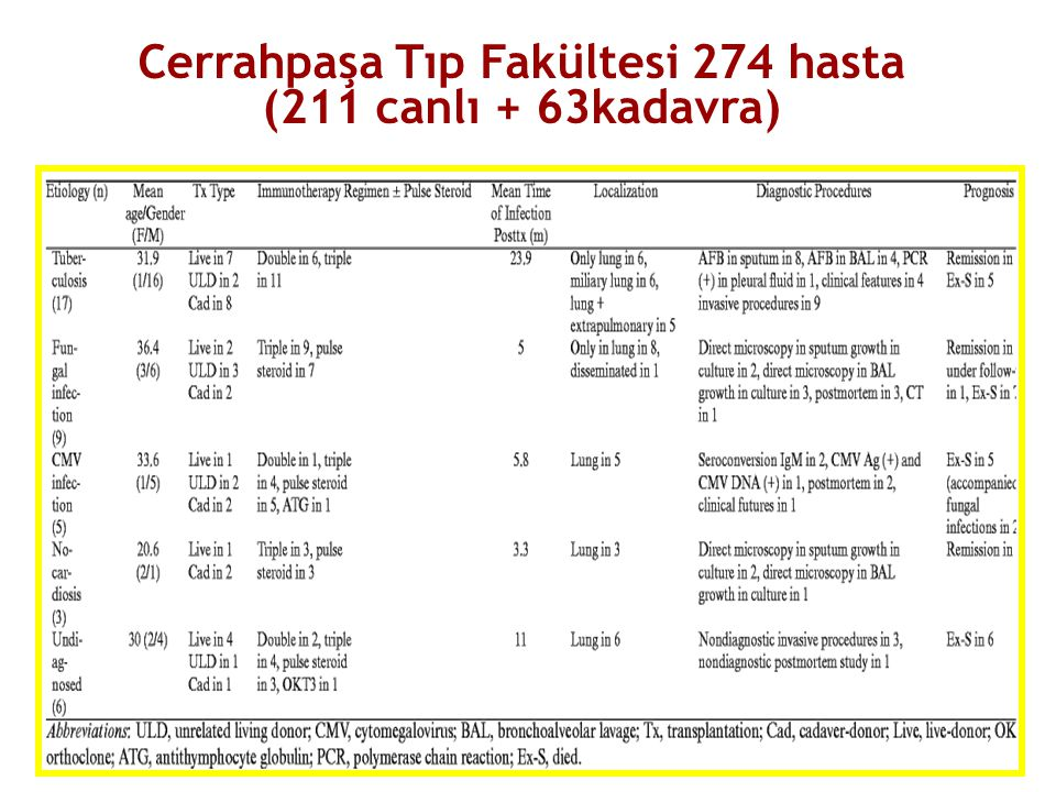 Cerrahpaşa Tıp Fakültesi 274 hasta (211 canlı + 63kadavra)