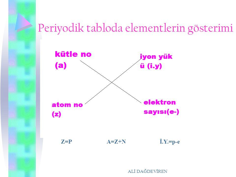 ALİ DAĞDEVİREN Periyodik tabloda elementlerin gösterimi Z=P A=Z+N İ.Y.=p-e