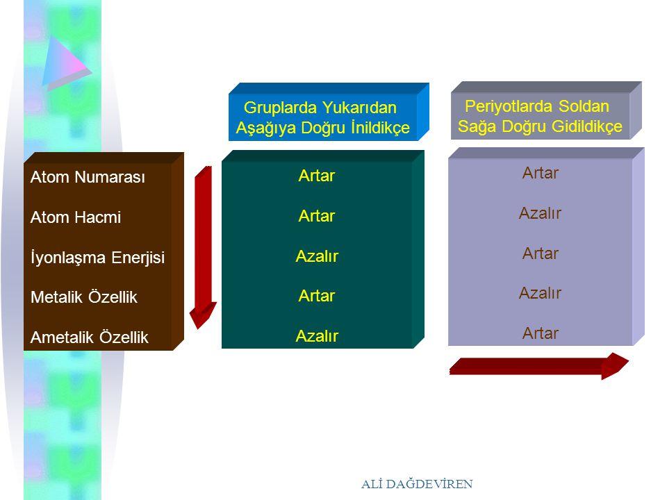 ALİ DAĞDEVİREN Atom Numarası Atom Hacmi İyonlaşma Enerjisi Metalik Özellik Ametalik Özellik Gruplarda Yukarıdan Aşağıya Doğru İnildikçe Periyotlarda S
