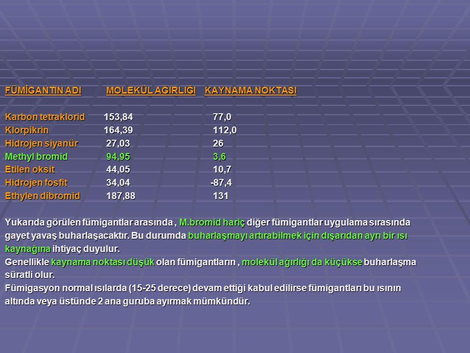 FÜMİGANTIN ADI MOLEKÜL AĞIRLIĞI KAYNAMA NOKTASI Karbon tetraklorid 153,84 77,0 Klorpikrin 164,39 112,0 Hidrojen siyanür 27,03 26 Methyl bromid 94,95 3,6 Etilen oksit 44,05 10,7 Hidrojen fosfit 34,04 -87,4 Ethylen dibromid 187,88 131 Yukarıda görülen fümigantlar arasında, M.bromid hariç diğer fümigantlar uygulama sırasında gayet yavaş buharlaşacaktır.