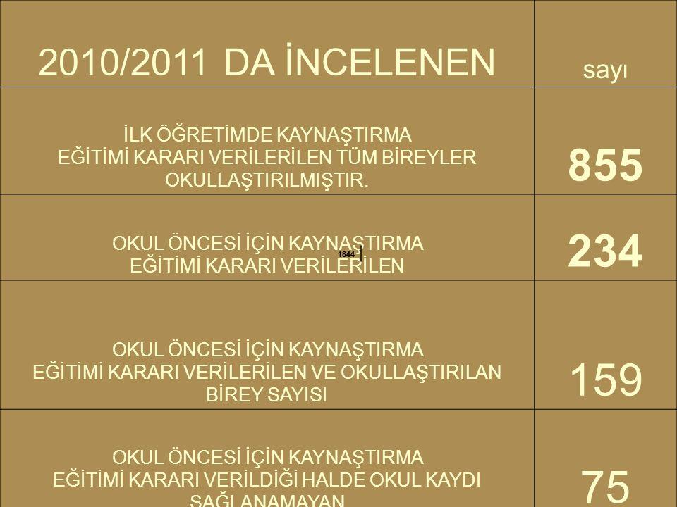 32 2010/2011 DA İNCELENEN sayı İLK ÖĞRETİMDE KAYNAŞTIRMA EĞİTİMİ KARARI VERİLERİLEN TÜM BİREYLER OKULLAŞTIRILMIŞTIR. 855 OKUL ÖNCESİ İÇİN KAYNAŞTIRMA