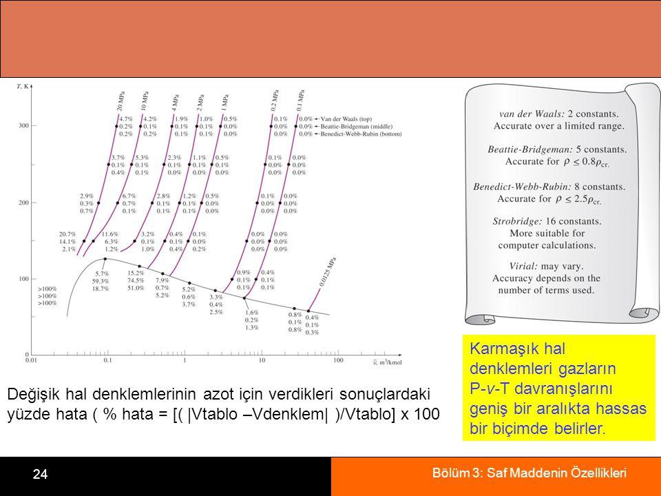 Bölüm 3: Saf Maddenin Özellikleri 24 Karmaşık hal denklemleri gazların P-v-T davranışlarını geniş bir aralıkta hassas bir biçimde belirler. Değişik ha