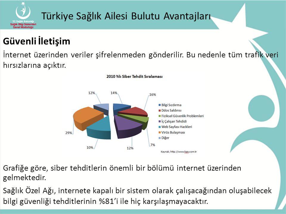 Türkiye Sağlık Ailesi Bulutu Avantajları Güvenli İletişim İnternet üzerinden veriler şifrelenmeden gönderilir. Bu nedenle tüm trafik veri hırsızlarına