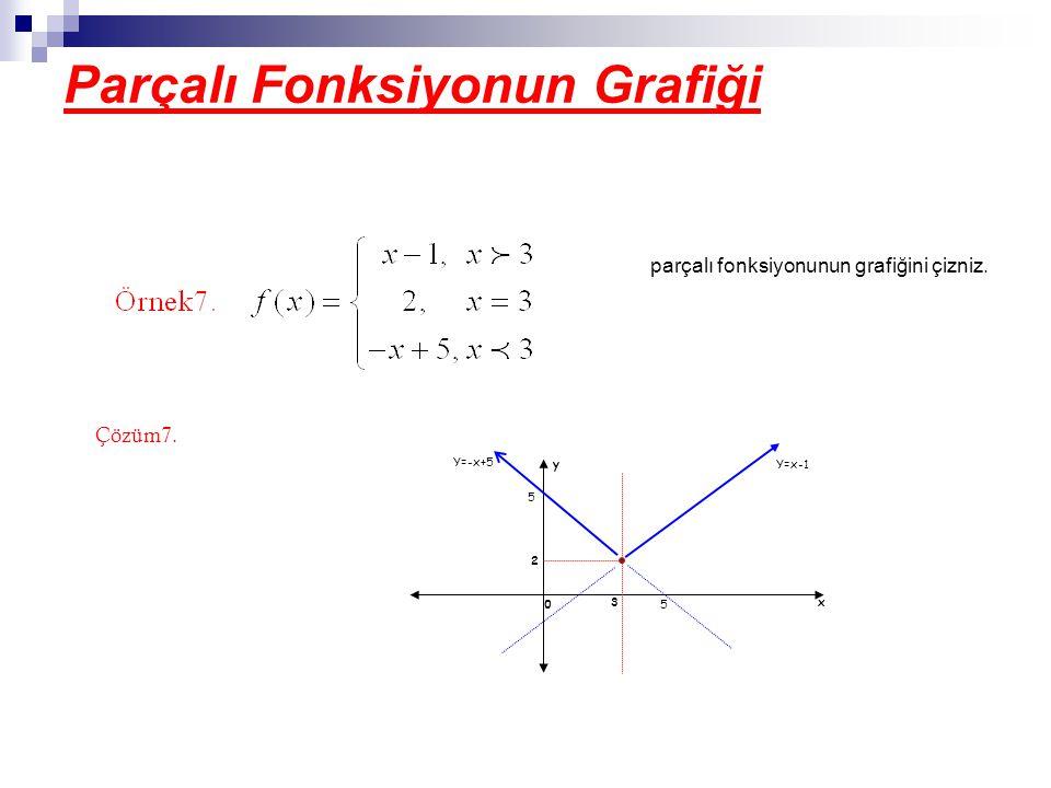 Parçalı Fonksiyonun Grafiği parçalı fonksiyonunun grafiğini çizniz.