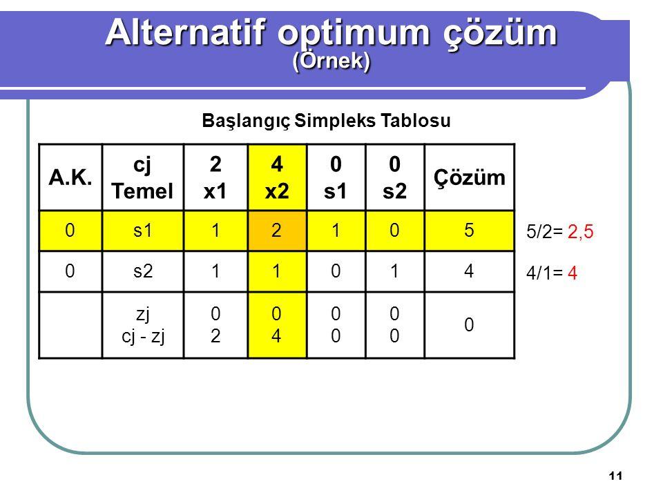 11 A.K. cj Temel 2 x1 4 x2 0 s1 0 s2 Çözüm 0s112105 0s211014 zj cj - zj 0202 0404 0000 0000 0 Başlangıç Simpleks Tablosu 5/2= 2,5 4/1= 4 Alternatif op