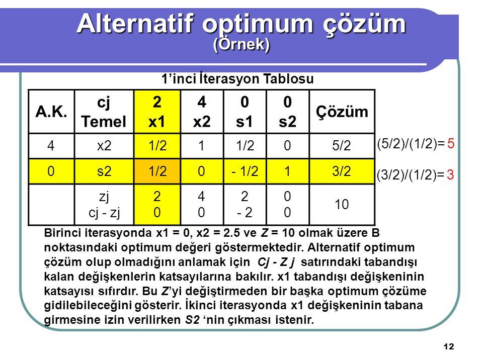 12 A.K. cj Temel 2 x1 4 x2 0 s1 0 s2 Çözüm 4x21/21 05/2 0s21/20- 1/213/2 zj cj - zj 2020 4040 2 - 2 0000 10 (5/2)/(1/2)= 5 (3/2)/(1/2)= 3 Alternatif o