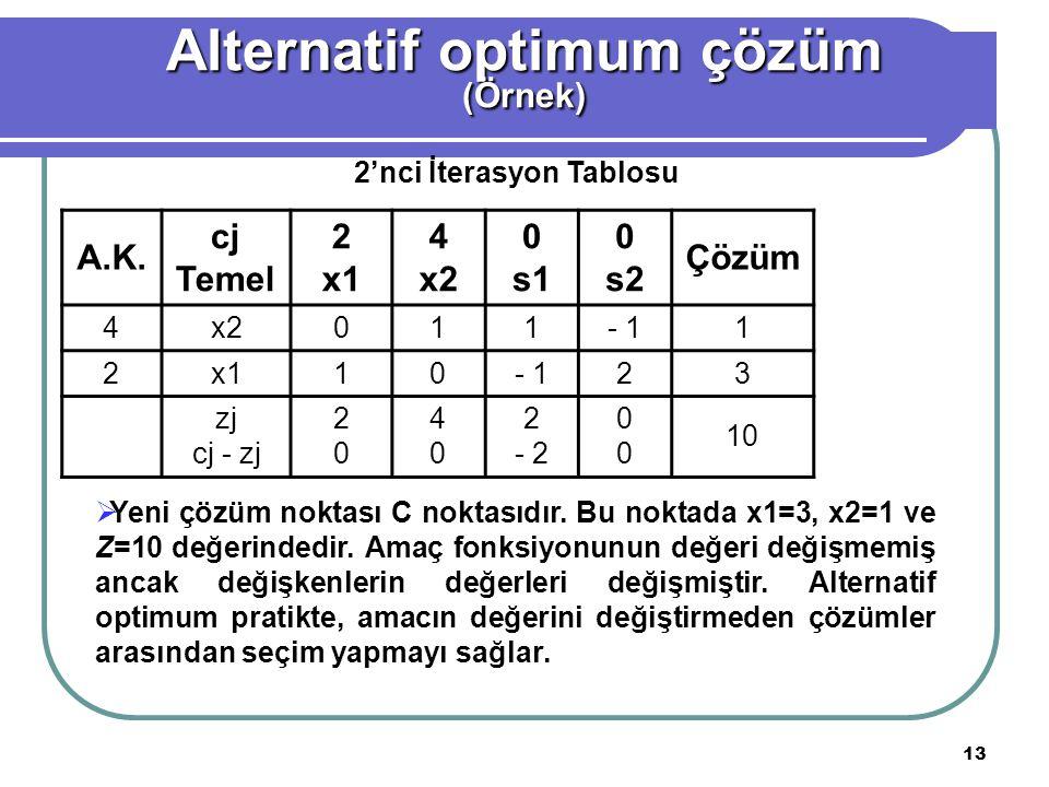 13 A.K. cj Temel 2 x1 4 x2 0 s1 0 s2 Çözüm 4x2011- 11 2x110- 123 zj cj - zj 2020 4040 2 - 2 0000 10 Alternatif optimum çözüm (Örnek) 2'nci İterasyon T