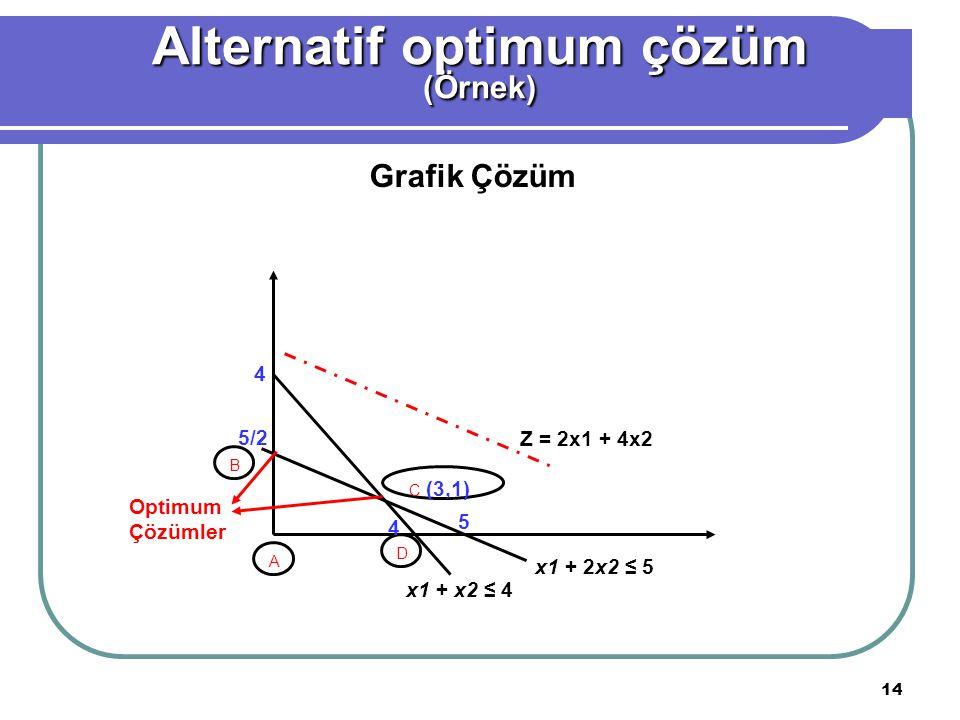 14 Grafik Çözüm Alternatif optimum çözüm (Örnek) A B C (3,1) D x1 + x2 ≤ 4 x1 + 2x2 ≤ 5 Z = 2x1 + 4x2 4 5/2 4 5 Optimum Çözümler