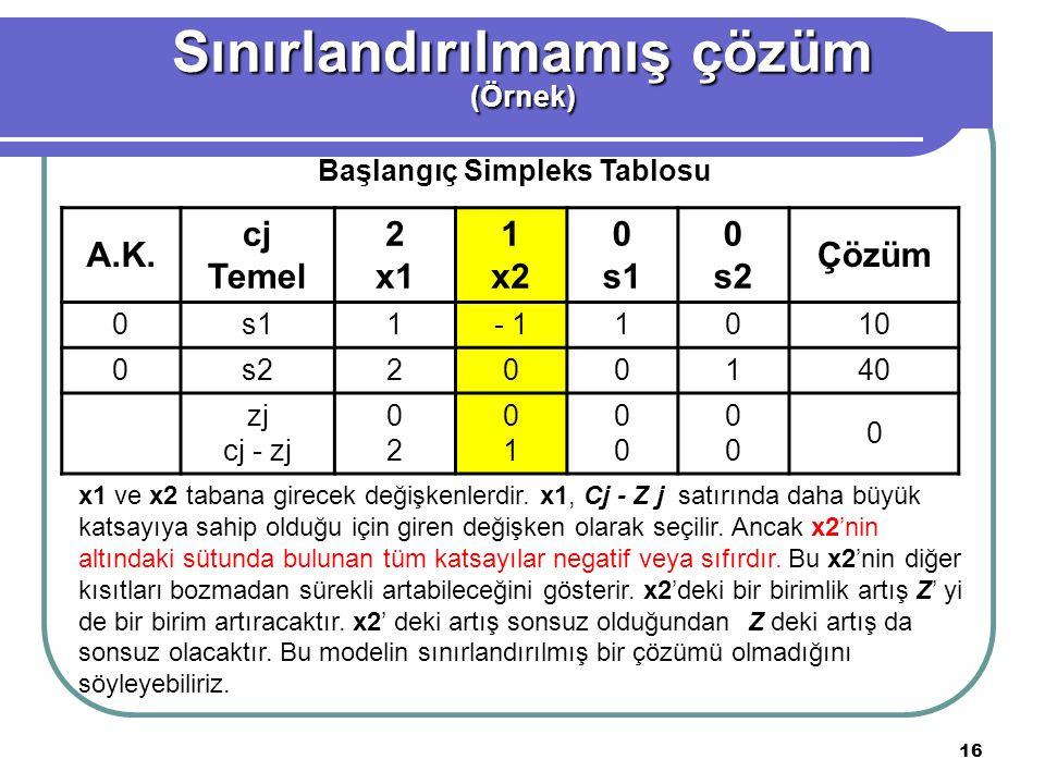 16 A.K. cj Temel 2 x1 1 x2 0 s1 0 s2 Çözüm 0s11- 11010 0s2200140 zj cj - zj 0202 0101 0000 0000 0 Başlangıç Simpleks Tablosu Sınırlandırılmamış çözüm