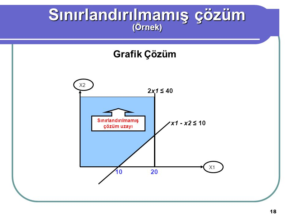 19 Uygun çözümün olmaması (Örnek) Maksimum Z = 3x1 + 2x2 Kısıtlar :2x1 + x2 ≤ 2 3x1 + 4x2 ≥ 12 x1, x2 ≥ 0