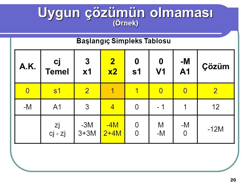 20 A.K. cj Temel 3 x1 2 x2 0 s1 0 V1 -M A1 Çözüm 0s1211002 -MA1340- 1112 zj cj - zj -3M 3+3M -4M 2+4M 0000 M -M 0 -12M Başlangıç Simpleks Tablosu Uygu