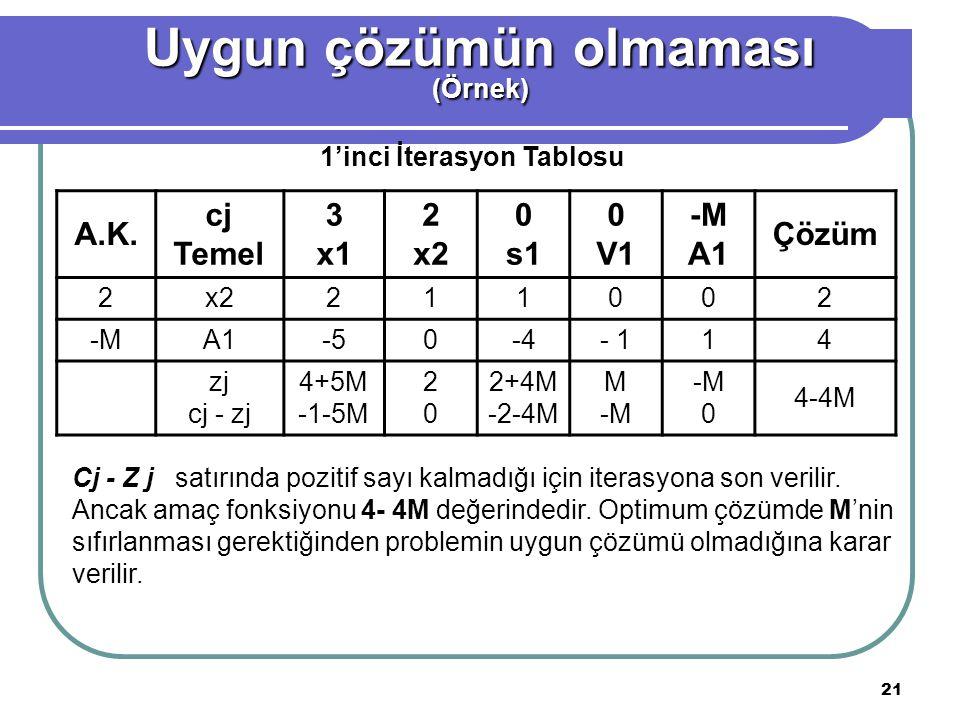 21 A.K. cj Temel 3 x1 2 x2 0 s1 0 V1 -M A1 Çözüm 2x2211002 -MA1-50-4- 114 zj cj - zj 4+5M -1-5M 2020 2+4M -2-4M M -M 0 4-4M Uygun çözümün olmaması (Ör