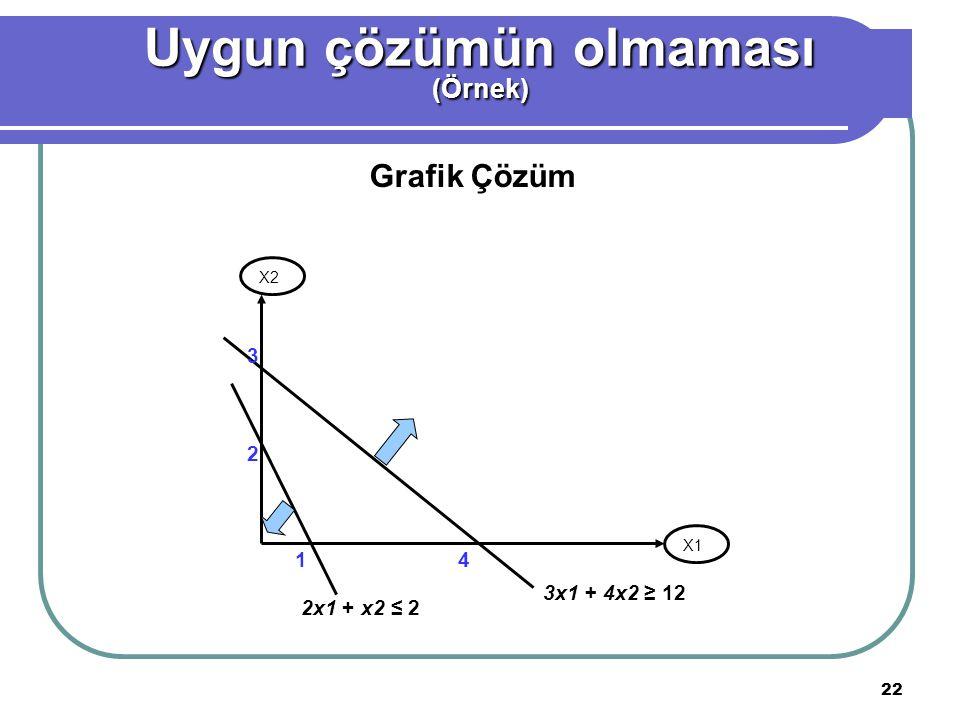 22 Grafik Çözüm X1 X2 2x1 + x2 ≤ 2 14 3x1 + 4x2 ≥ 12 Uygun çözümün olmaması (Örnek) 2 3