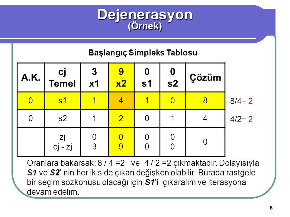 6 Dejenerasyon(Örnek) A.K. cj Temel 3 x1 9 x2 0 s1 0 s2 Çözüm 0s114108 0s212014 zj cj - zj 0303 0909 0000 0000 0 Başlangıç Simpleks Tablosu 8/4= 2 4/2