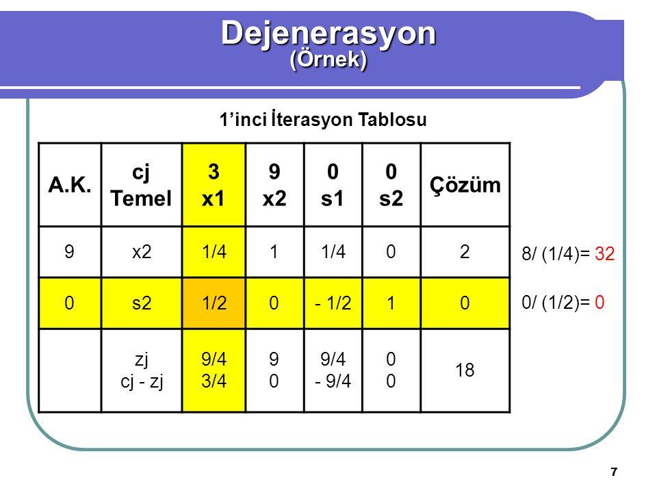 7 Dejenerasyon(Örnek) A.K. cj Temel 3 x1 9 x2 0 s1 0 s2 Çözüm 9x21/41 02 0s21/20- 1/210 zj cj - zj 9/4 3/4 9090 9/4 - 9/4 0000 18 1'inci İterasyon Tab