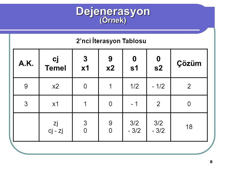8 Dejenerasyon(Örnek) A.K. cj Temel 3 x1 9 x2 0 s1 0 s2 Çözüm 9x2011/2- 1/22 3x110- 120 zj cj - zj 3030 9090 3/2 - 3/2 3/2 - 3/2 18 2'nci İterasyon Ta